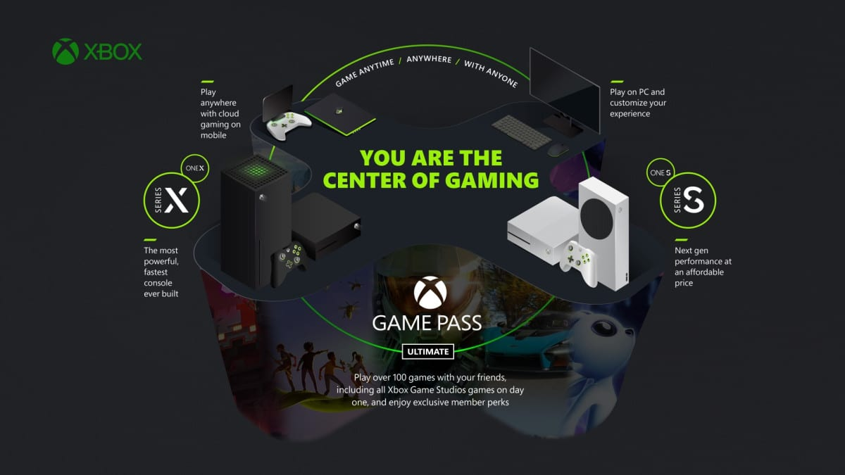 Resolutions for Microsoft Xbox Ecosystem