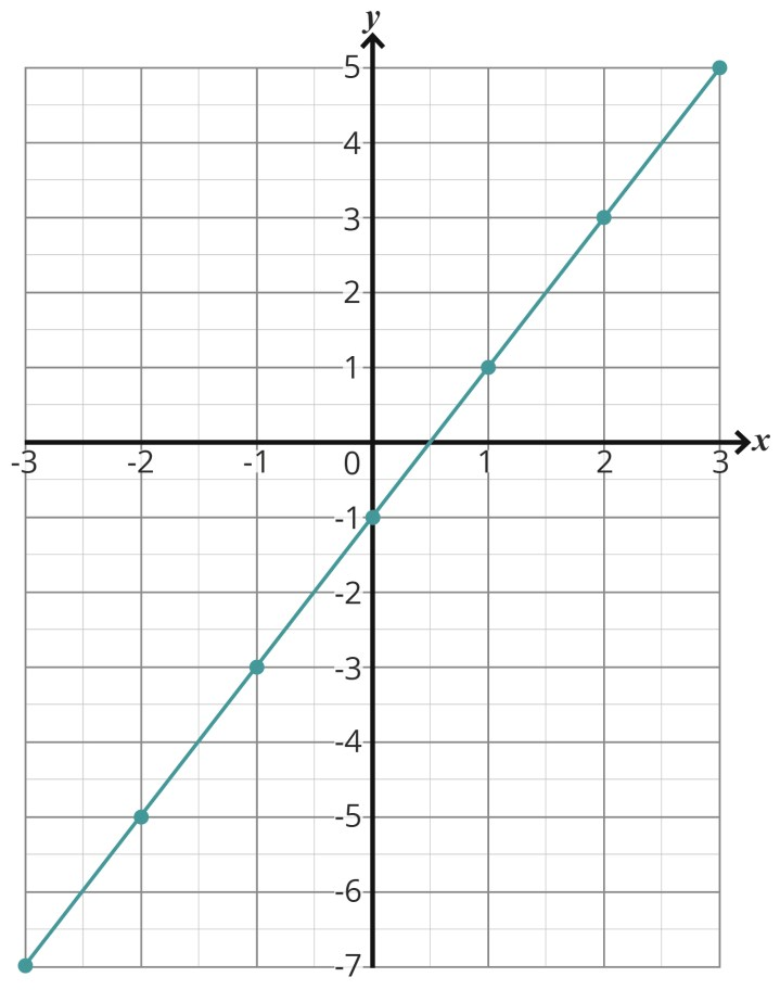 Graphing linear and quadratic functions