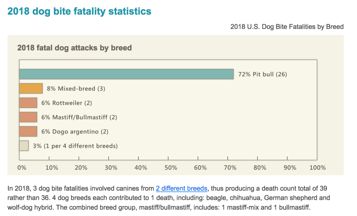 Chart shows the rate of fatal dog bites from pit bulls