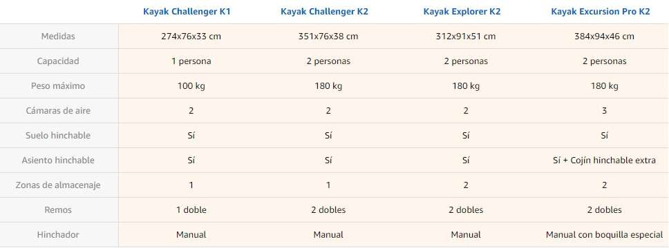 Diferentes tipos de kayaks hinchables