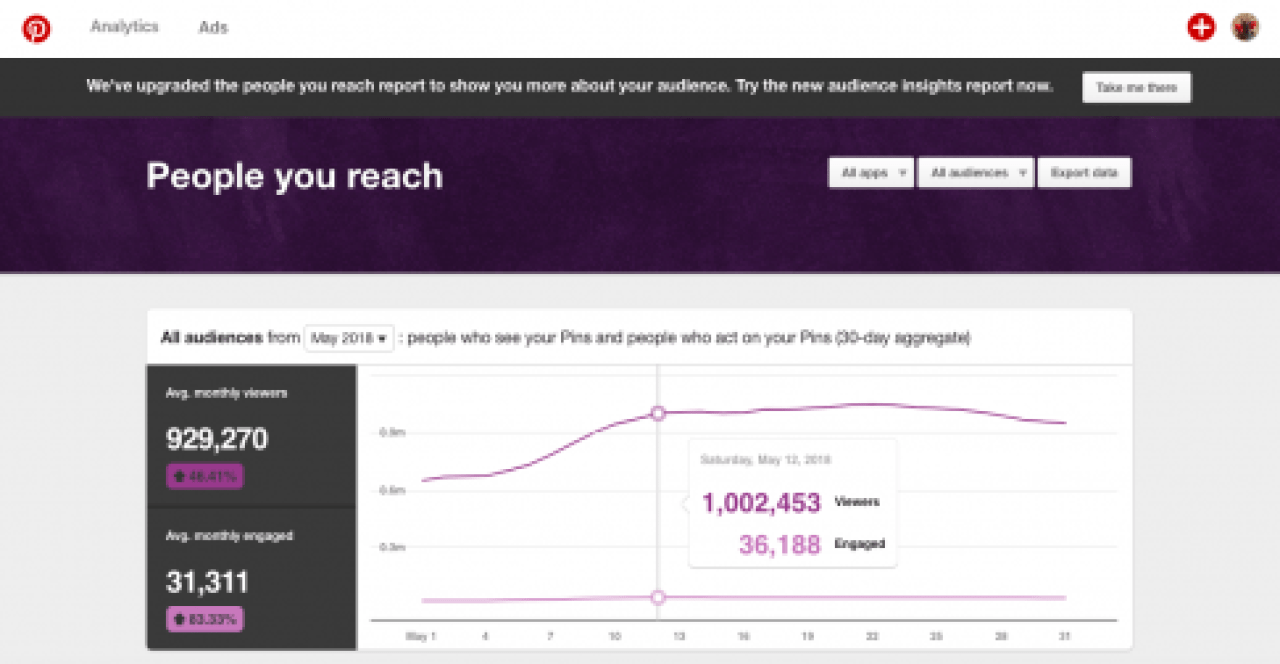 how I grew my pinterest to one million viewers daily