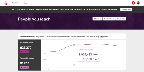 How I Grew My Pinterest Traffic to Over 1 Million Viewers a Day in Four Months