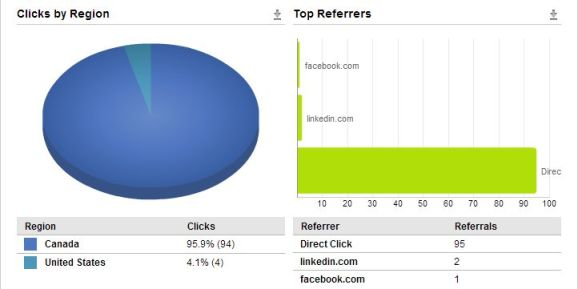referring traffic in Hootsuite