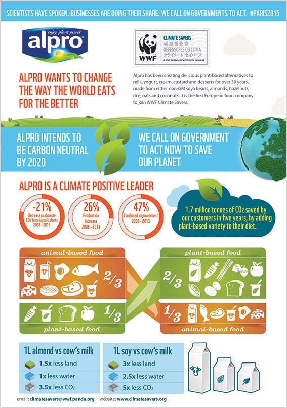 Alpro infographic_1