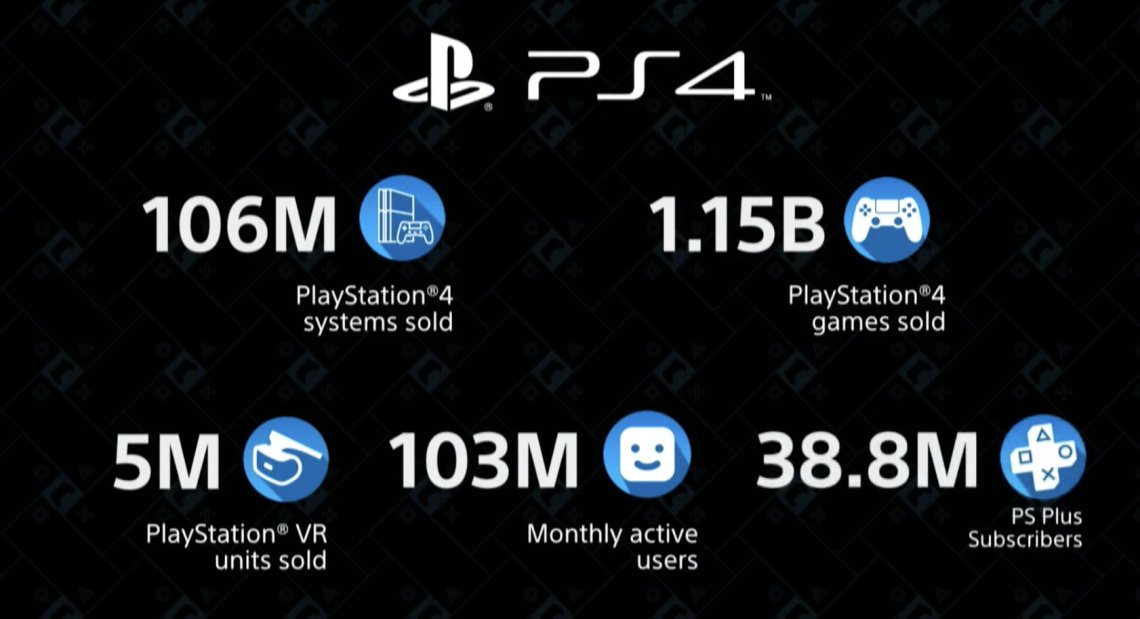 ps4 sales 106 million