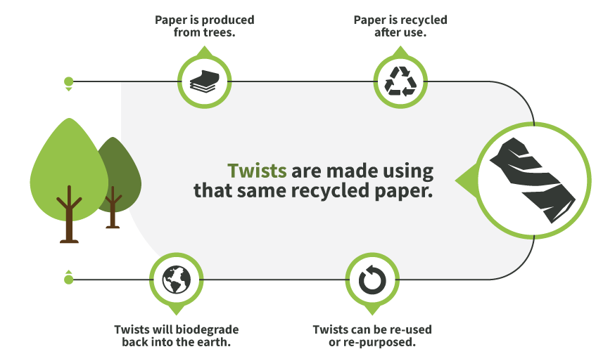 Paper is produced from trees. Paper is Recycled after use. Twists are made using that same recycled paper. Twists can be re-used or re-purposed/ Twists will biodegrade back into the earth.