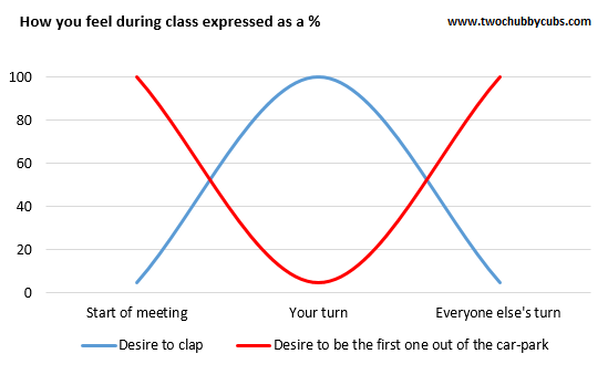 duringclass