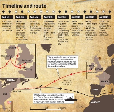 Travelling back in time: Our Titanic connection
