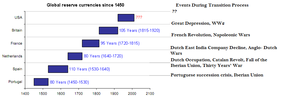 Global Reserve Currency Events - Final