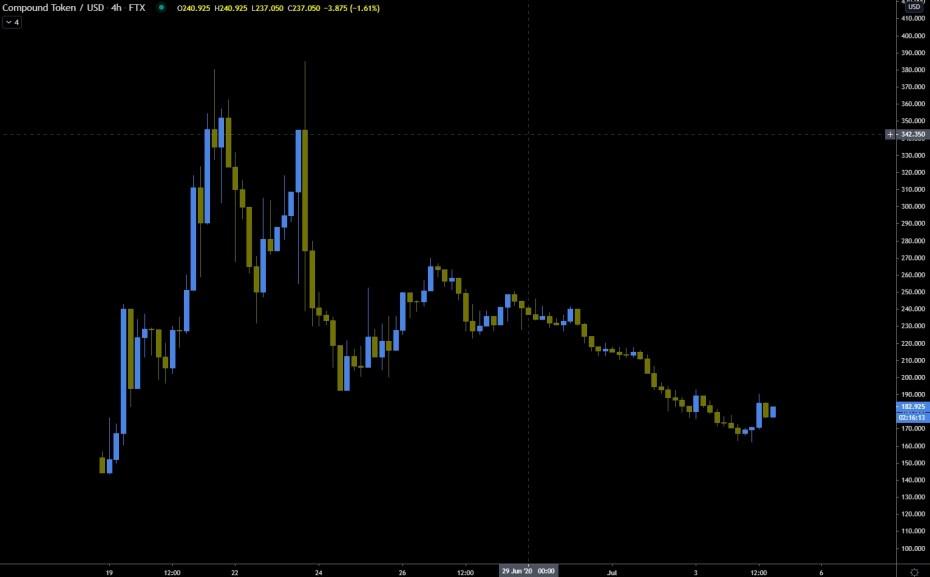 COMP historical price