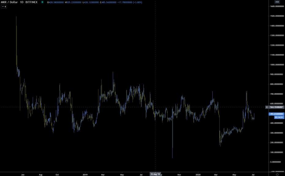MKR historical price