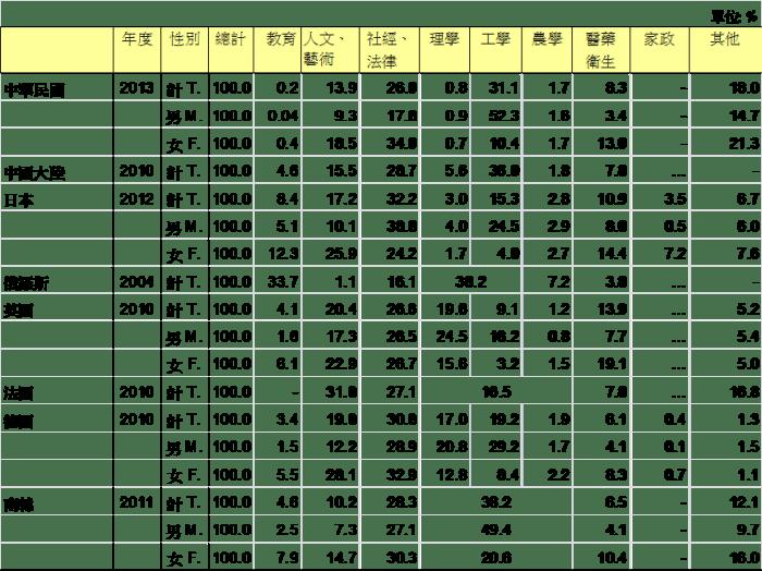 高等教育學生就讀學科結構的國際比較.png