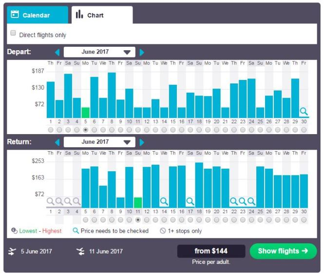 Skyscanner Chart View $144