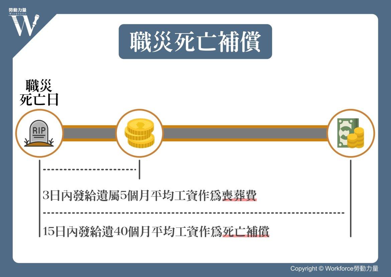 同婚專法 職災死亡補償期限圖