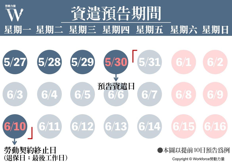 資遣預告期間範例圖