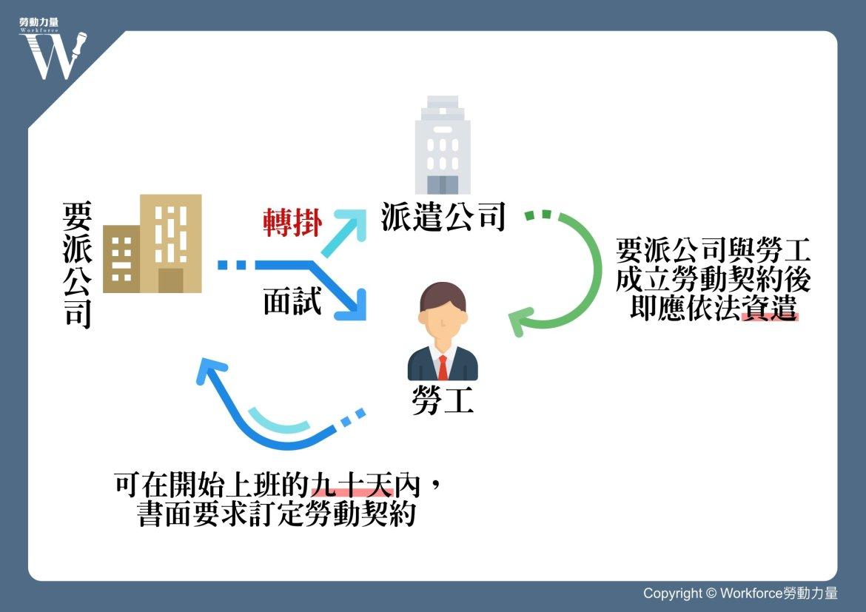 轉掛派遣勞工後程序圖