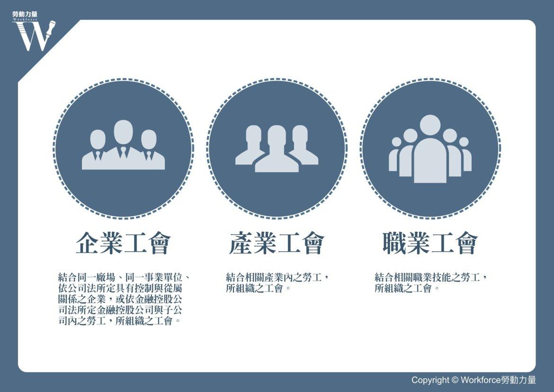 三種工會類型