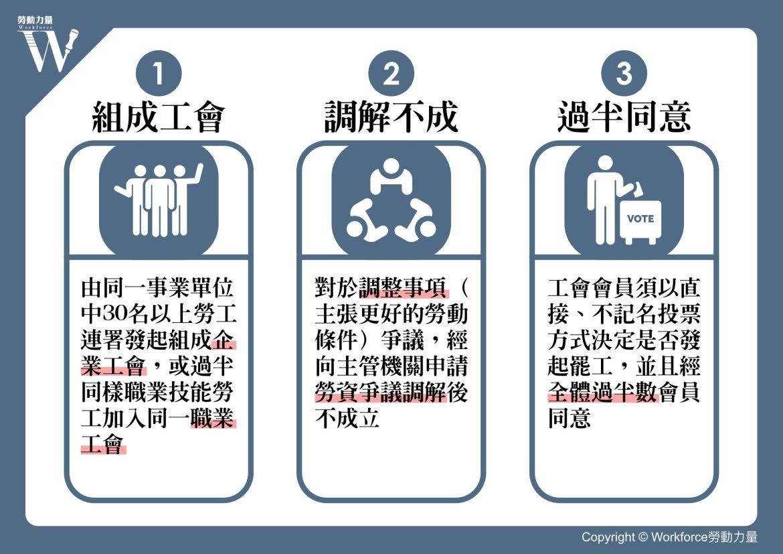 罷工程序圖