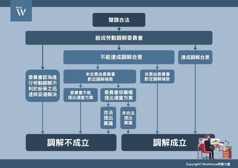 勞動事件法 勞動調解程序