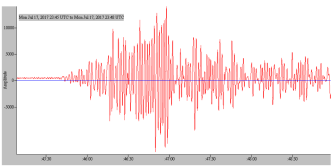 First arrivals of the seismic waves in Spring, Texas.