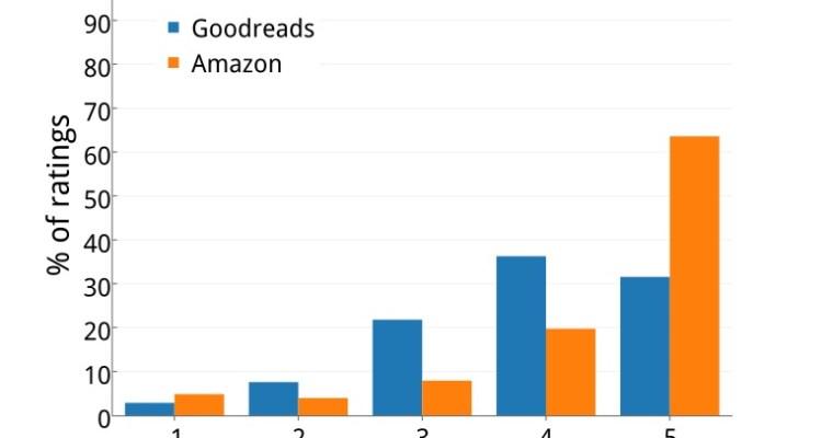Goodreads v. Amazon