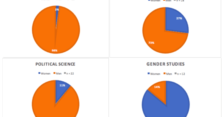Investigating Topic Bias and Gender Representation in Syllabi