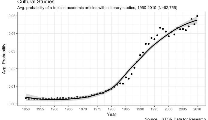 Topic Modelling Literary Studies: Topic Stability, Part 1