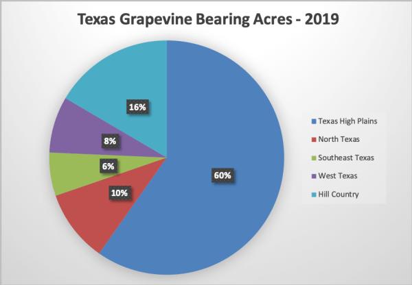 Texas grapevine bearing acres
