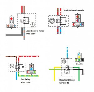 Fault Codes, RelayFuse Location, Wire diagram
