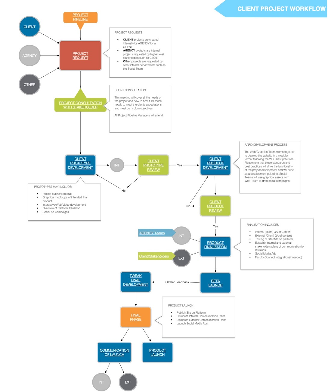Project Workflow For Agencies Design Teams And