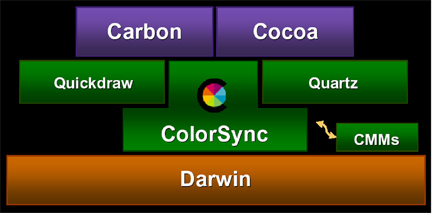 ColorSync_onOSX