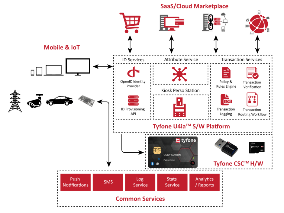 tyfone-tech-with-IoT-BC