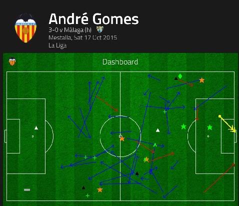 Andre Gomes - Tan binh cua Barcelona4