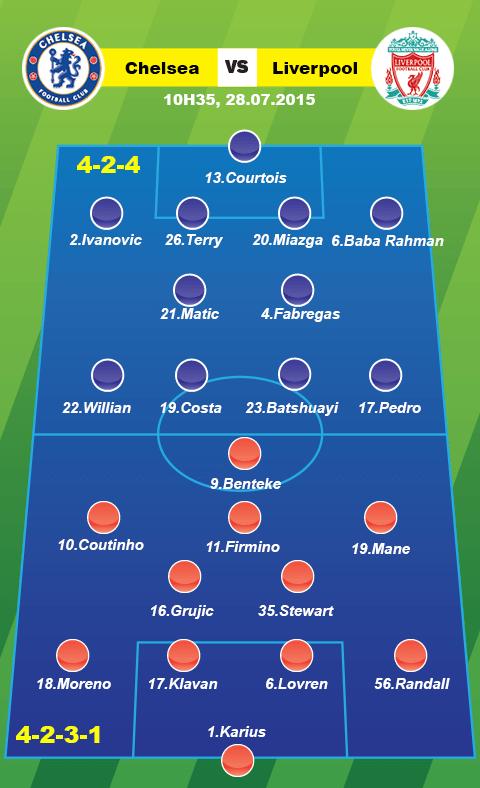 Chelsea vs Liverpool (10h35 ngay 287) Cuoc chay thu cua nhung chu doc ma hinh anh goc 2