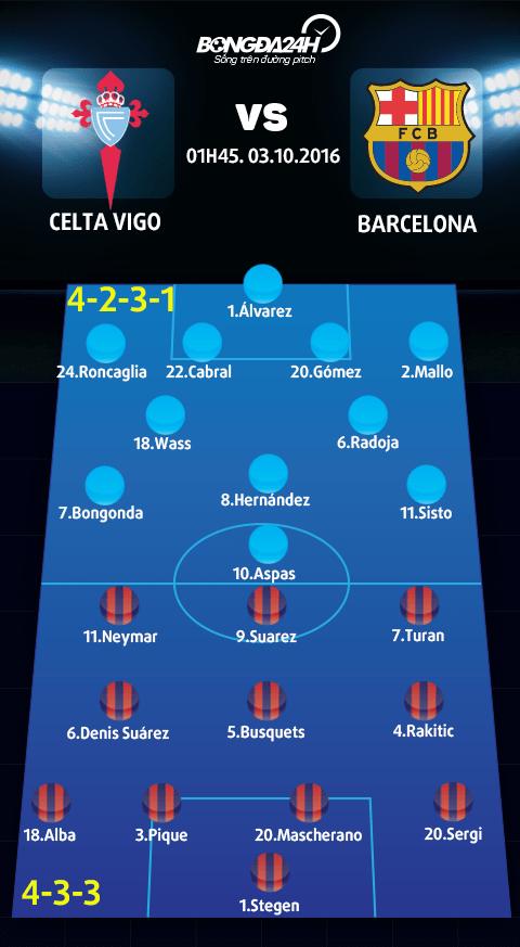 Celta Vigo vs Barca (1h45 ngay 310) Thang nhe nhang trong buoi nhieu nhuong hinh anh 4