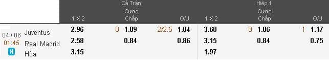 soi-keo-ca-cuoc-juventus-vs-real-madrid-hom-nay-luc-1h45-ngay-0406-chung-ket-cup-c1-anh1