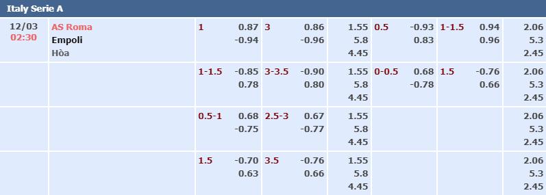 Bảng tỷ lệ kèo nhà cái trận AS Roma vs Empoli