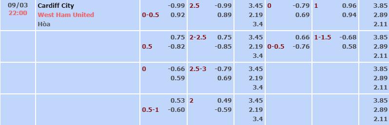 Bảng tỷ lệ kèo nhà cái trận Cardiff vs West Ham
