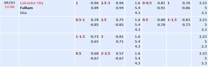 Bảng tỷ lệ kèo nhà cái trận Leicester City vs Fulham