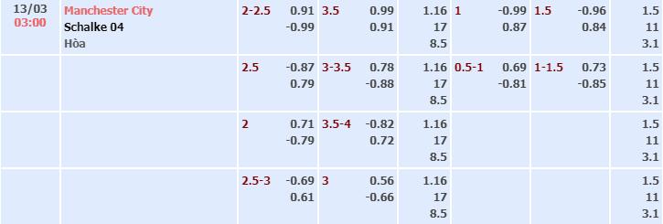 Bảng tỷ lệ kèo nhà cái trận Man City vs Schalke 04