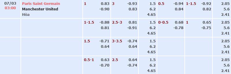 Bảng dự đoán tỷ số kèo nhà cái trận PSG vs Man United