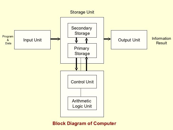 block diagram basic organization computer system wiring basic atpg block diagram block diagram basic organization computer system #7