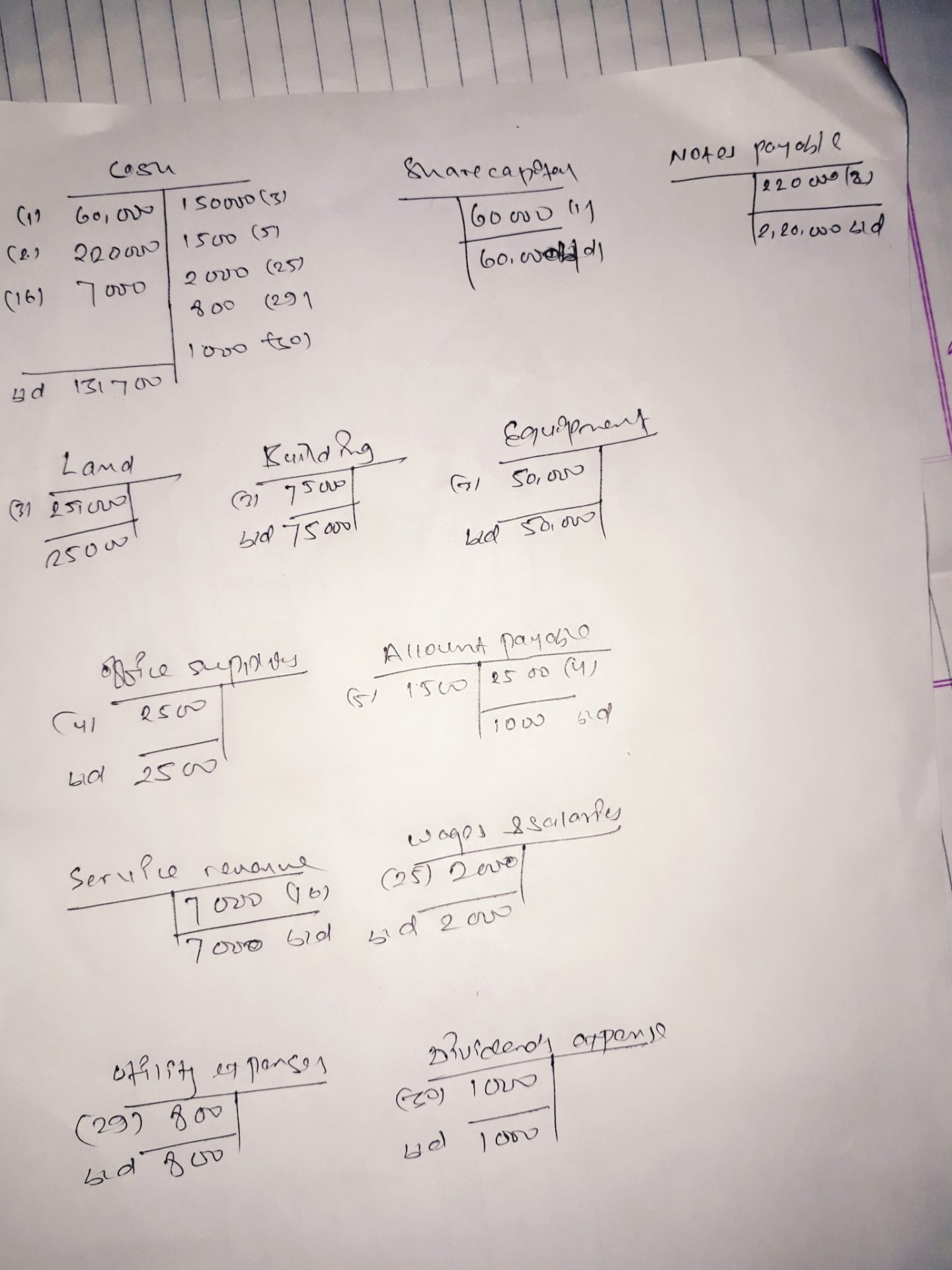 financial accounting solutions land account journal entries