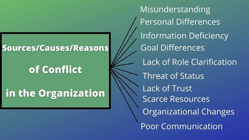 10 causes of conflict in the organization
