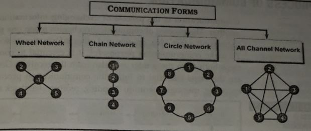 communication network or forms