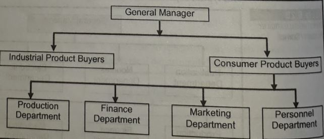 structure of departmentalization by customer