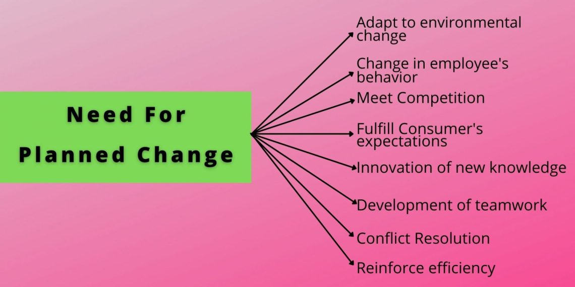 need of planned change