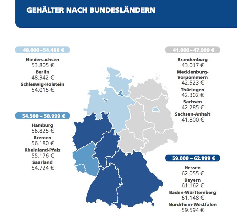 Saksan osalvaltiot ja palkka