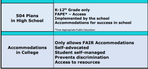 504 Accommodations K-12th vs. Post Secondary