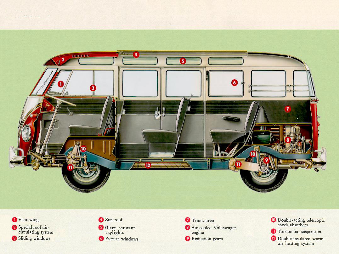 VW Combi Type2358s Blog